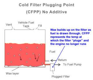 Peak-Anti-Wax-fuel-additive