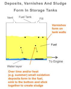 Peak-Fuel-Store-Plus-fuel-additive